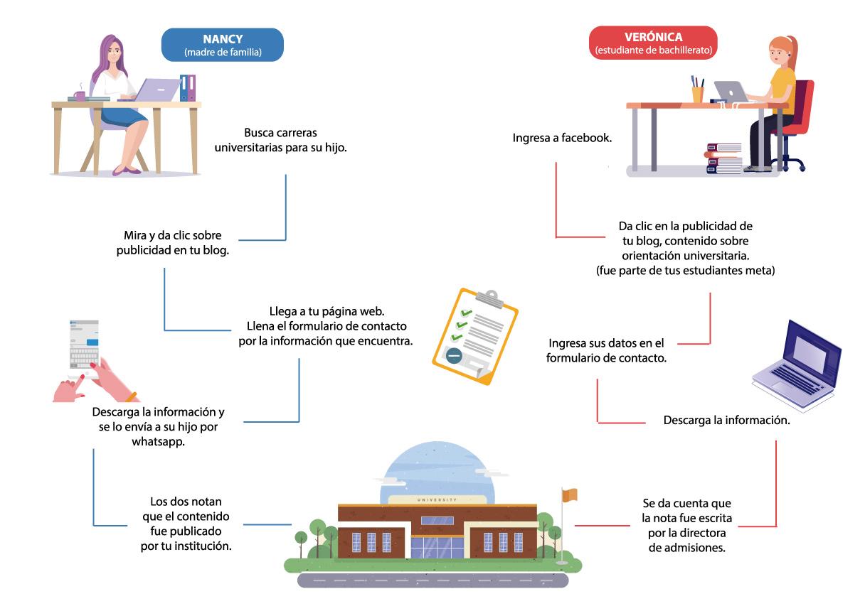 buyer persona para instituciones educativas